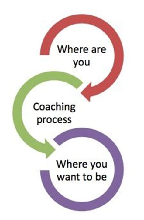 The Do-Good Business Plan Template for: Coaches